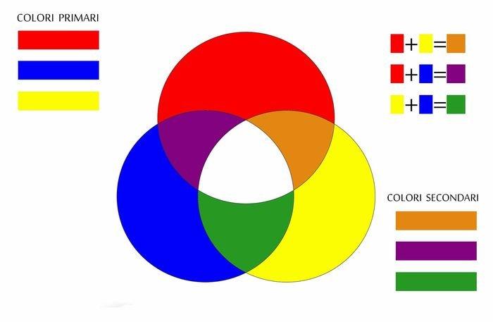 I Colori Cartoleria Scuoleriait A Udine